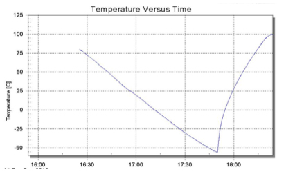 Figure 11: This curve shows cooling from 80C to -55C (setpoints), followed by heating to +100C setpoint.