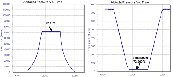 "Figure 4: A simulated ""Climb"" in altitude presents as a drop/dive in Torr: i.e. pressure drops as altitude increases. In 'complex' profiling, Abbess software accesses full PID functionality (throughout the full ramp) to achieve linear ""Climb & Dive"" also in ft and m."